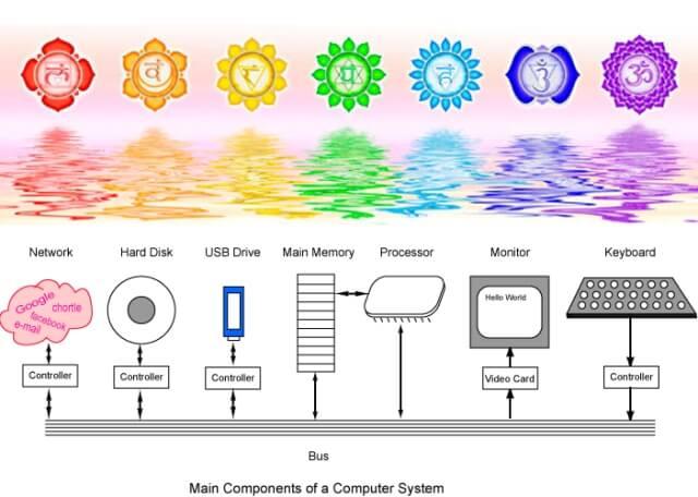 système de sept chakras