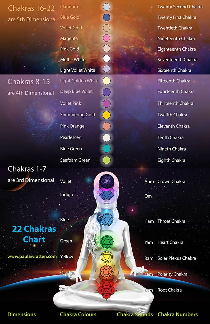 "Image result for 22 chakras explained"" width=""888"" height=""1370"