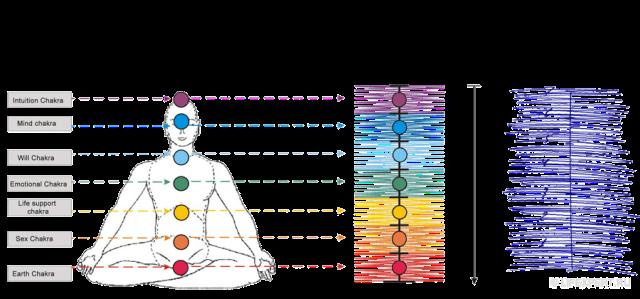 Physique des sept chakras et comment équilibrer correctement 7 chakras