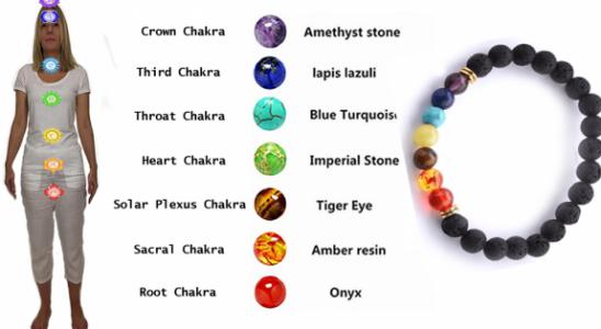 Chakra Bracelet Signification? Comprendre les 7 couleurs de chakra