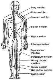 système de méridien
