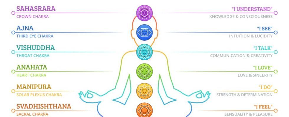 Les chakras et leurs significations